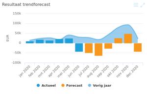 grafisch forecast (1)